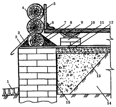Цоколь и отмостка дома, устройство цокольного этажа дома, типы цоколя